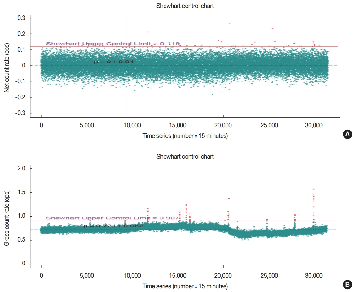 Statistical Analysis of Count Rate Data for On-line Seawater